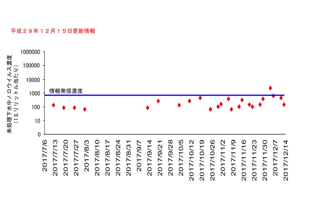 仙台市の下水処理場流入下水に含まれるノロウイルスの濃度変動(2017年12月15日更新)