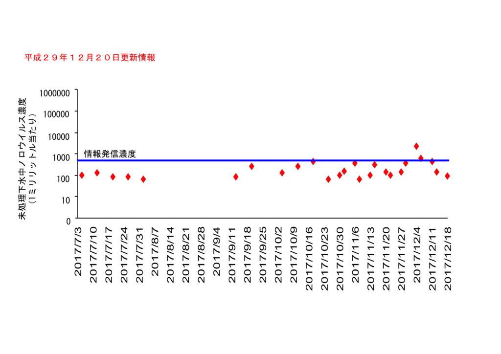 仙台市の下水処理場流入下水に含まれるノロウイルスの濃度変動(2017年12月20日更新)