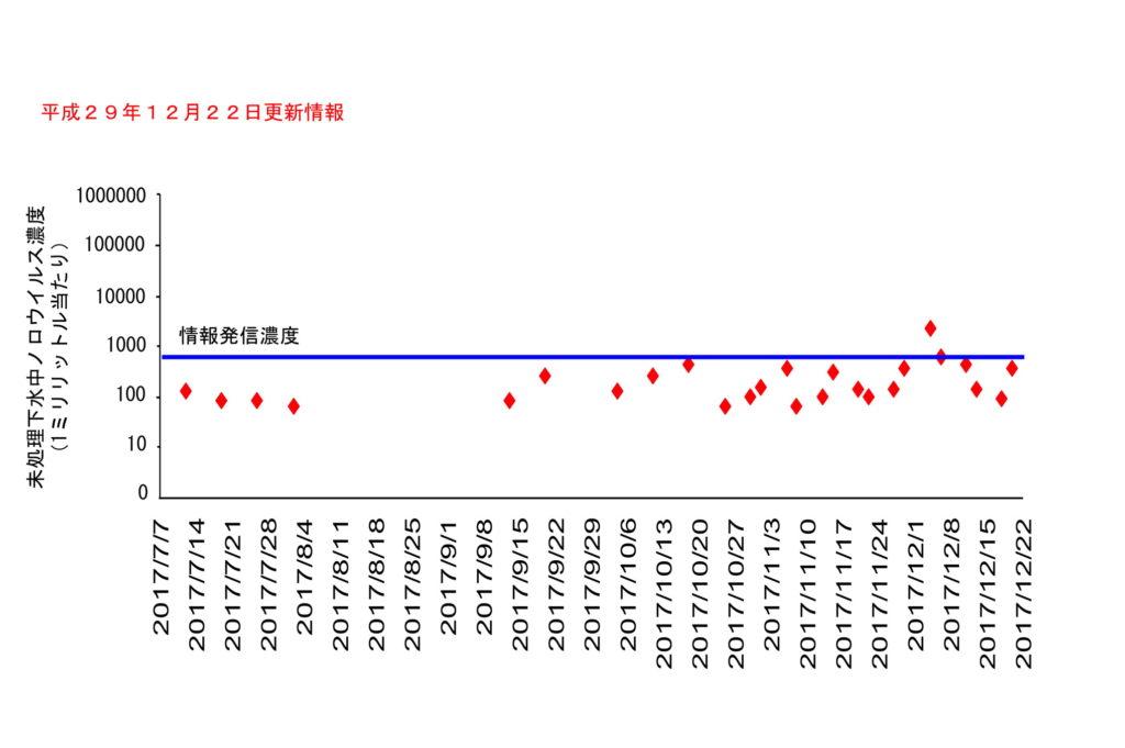 仙台市の下水処理場流入下水に含まれるノロウイルスの濃度変動(2017年12月22日更新)