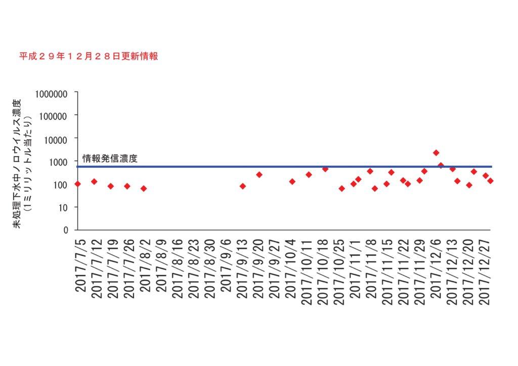 仙台市の下水処理場流入下水に含まれるノロウイルスの濃度変動(2017年12月28日更新)