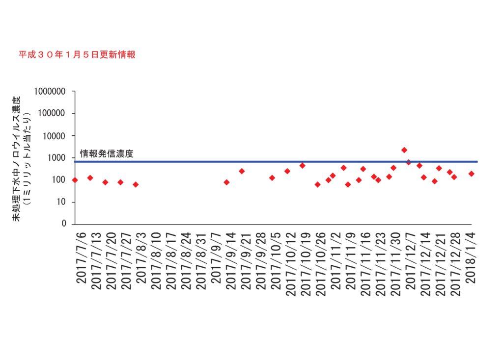 仙台市の下水処理場流入下水に含まれるノロウイルスの濃度変動(2018年1月5日更新)