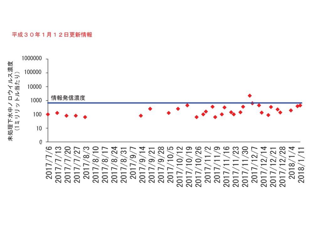仙台市の下水処理場流入下水に含まれるノロウイルスの濃度変動(2018年1月12日更新)