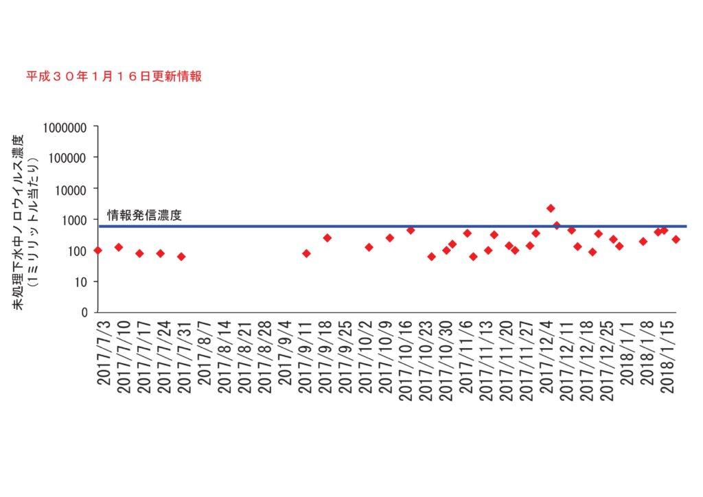 仙台市の下水処理場流入下水に含まれるノロウイルスの濃度変動(2018年1月16日更新)