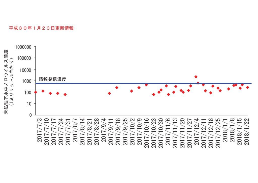 仙台市の下水処理場流入下水に含まれるノロウイルスの濃度変動(2018年1月23日更新)