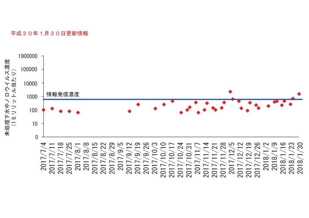 仙台市の下水処理場流入下水に含まれるノロウイルスの濃度変動(2018年1月30日更新)