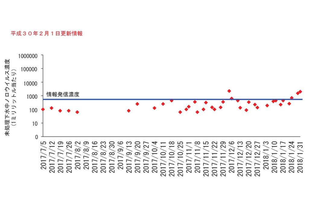 仙台市の下水処理場流入下水に含まれるノロウイルスの濃度変動(2018年2月1日更新)