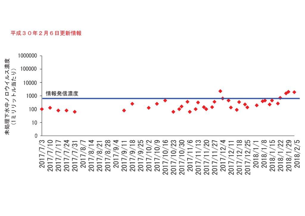 仙台市の下水処理場流入下水に含まれるノロウイルスの濃度変動(2018年2月6日更新)