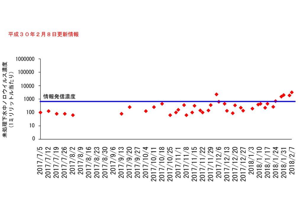 仙台市の下水処理場流入下水に含まれるノロウイルスの濃度変動(2018年2月8日更新)