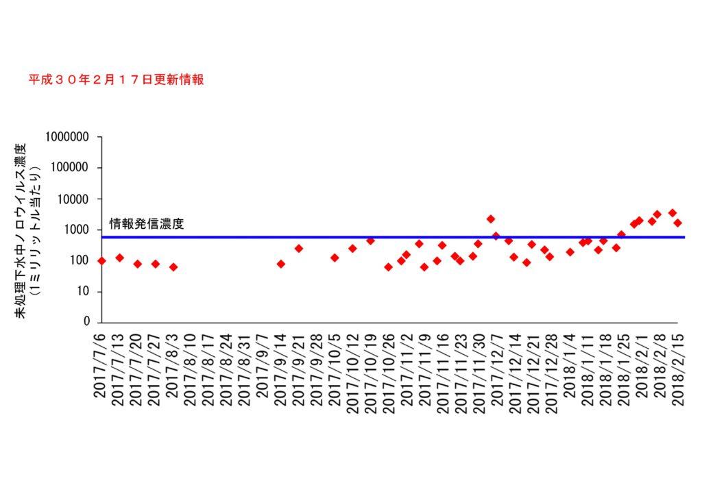 仙台市の下水処理場流入下水に含まれるノロウイルスの濃度変動(2018年2月17日更新)