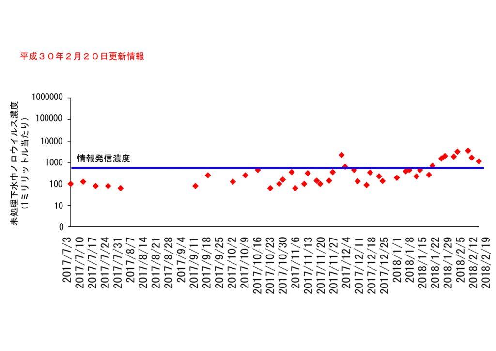 仙台市の下水処理場流入下水に含まれるノロウイルスの濃度変動(2018年2月20日更新)