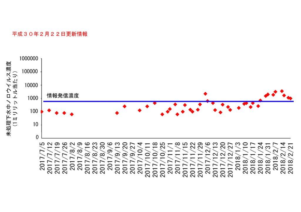 仙台市の下水処理場流入下水に含まれるノロウイルスの濃度変動(2018年2月22日更新)