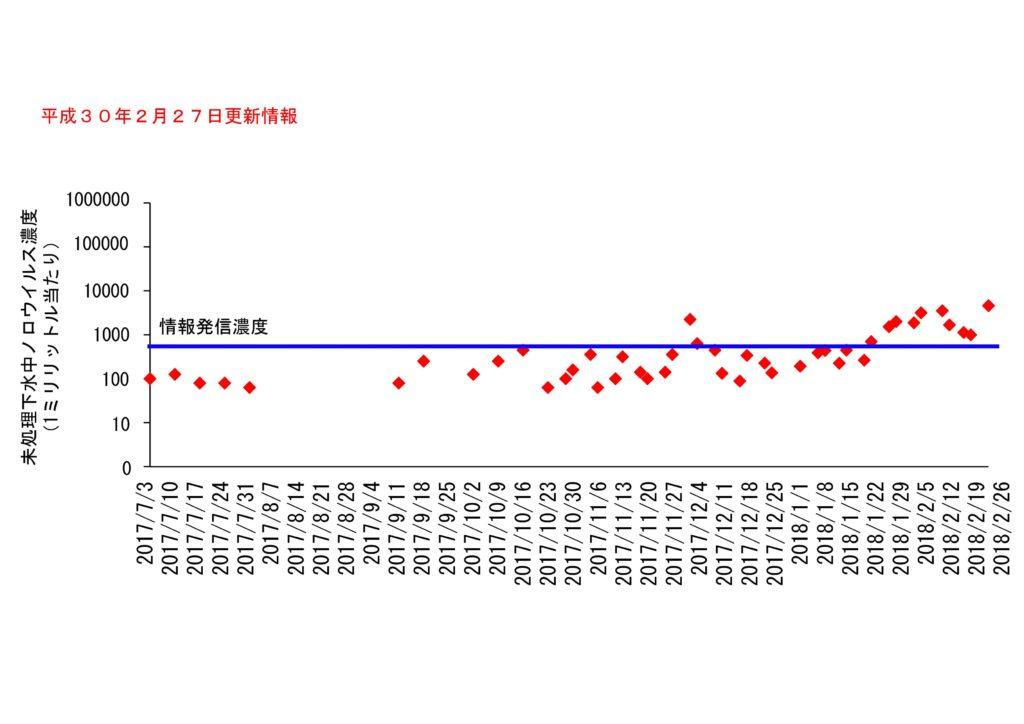 仙台市の下水処理場流入下水に含まれるノロウイルスの濃度変動(2018年2月27日更新)