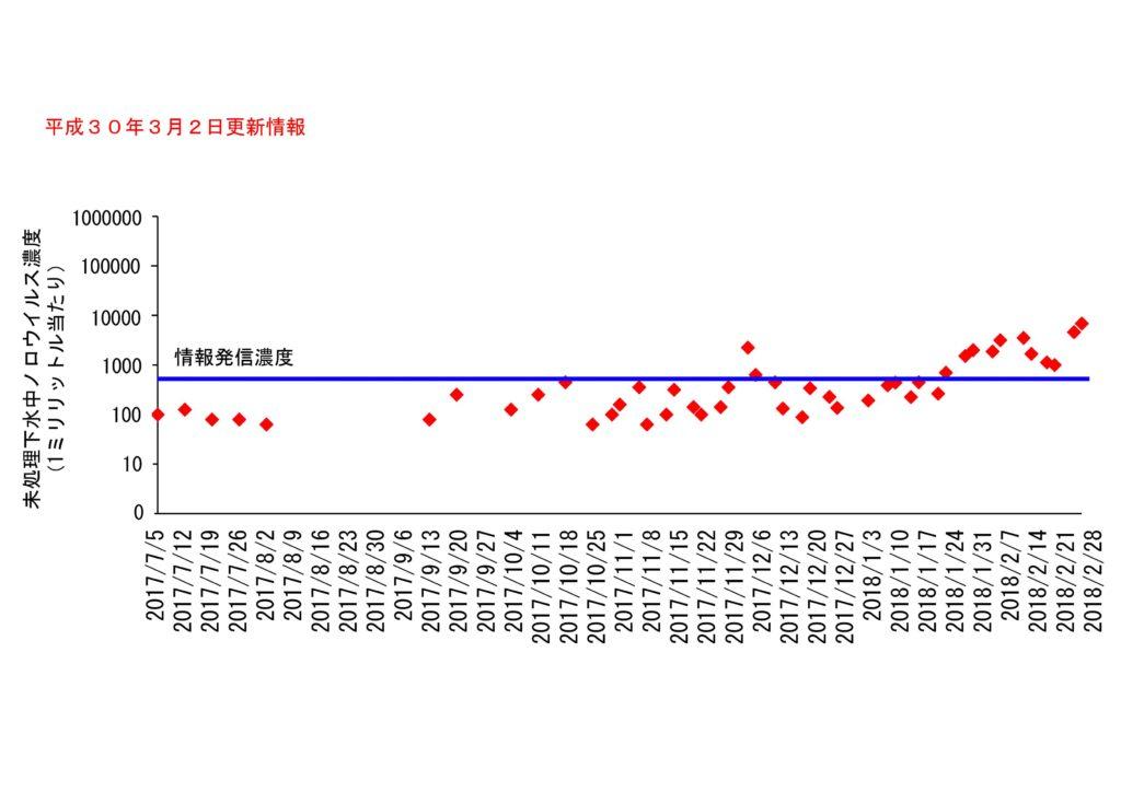 仙台市の下水処理場流入下水に含まれるノロウイルスの濃度変動(2018年3月2日更新)