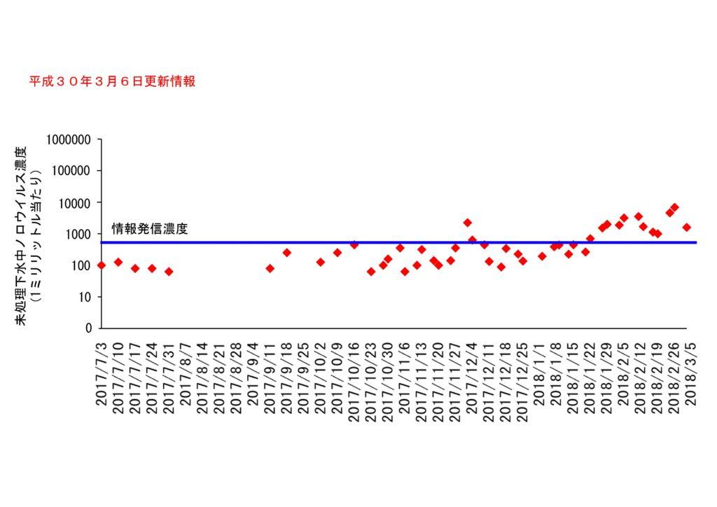 仙台市の下水処理場流入下水に含まれるノロウイルスの濃度変動(2018年3月6日更新)