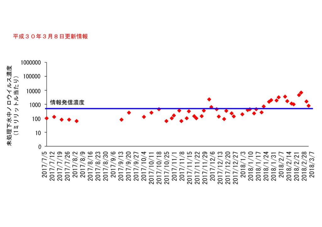 仙台市の下水処理場流入下水に含まれるノロウイルスの濃度変動(2018年3月8日更新)