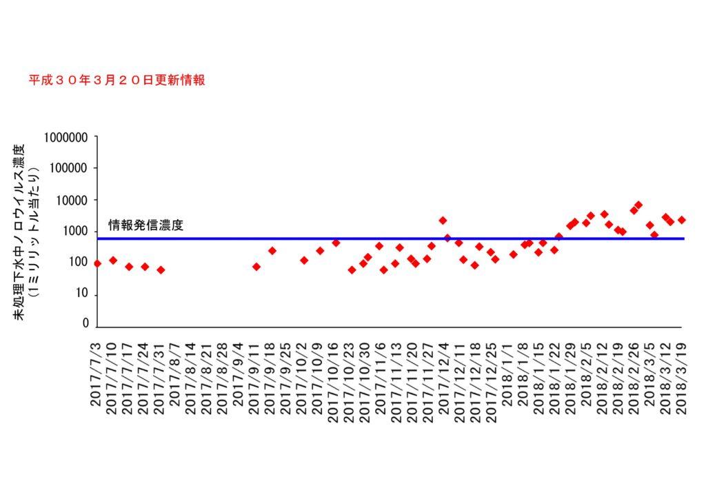 仙台市の下水処理場流入下水に含まれるノロウイルスの濃度変動(2018年3月20日更新)