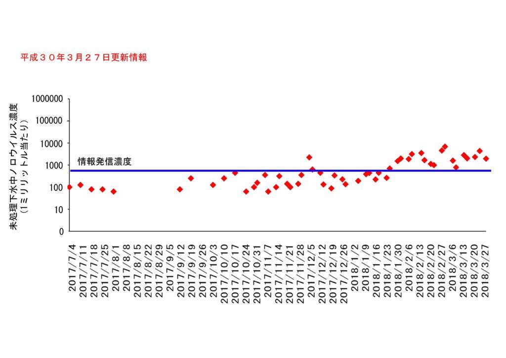 仙台市の下水処理場流入下水に含まれるノロウイルスの濃度変動(2018年3月27日更新)