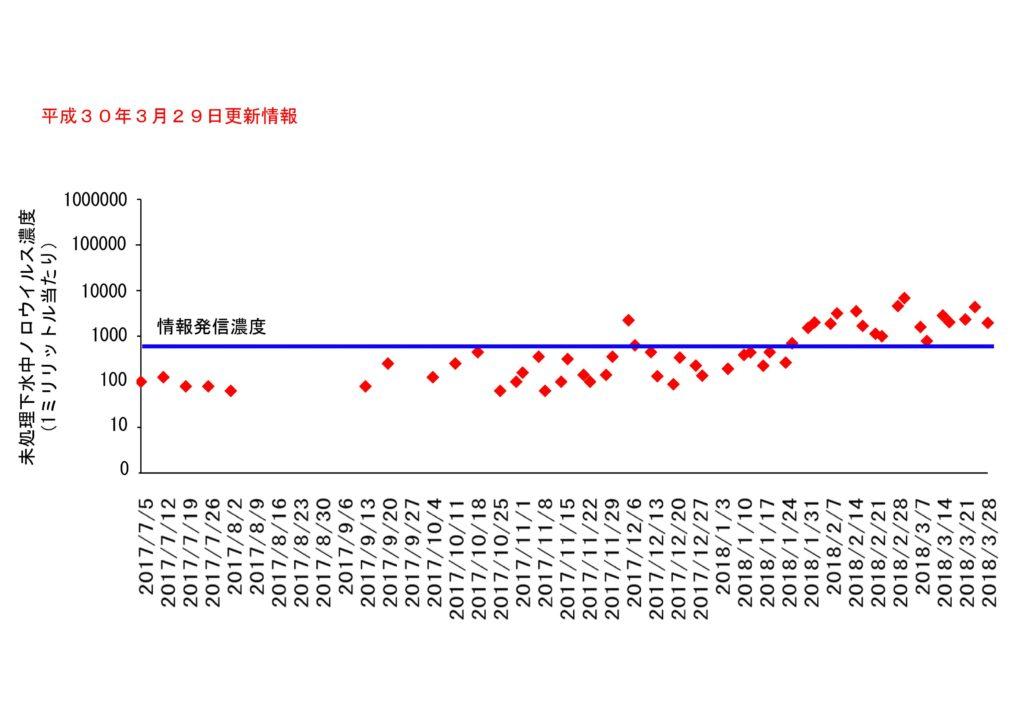 仙台市の下水処理場流入下水に含まれるノロウイルスの濃度変動(2018年3月29日更新)