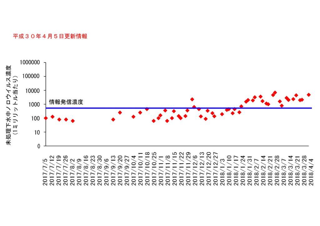 仙台市の下水処理場流入下水に含まれるノロウイルスの濃度変動(2018年4月5日更新)