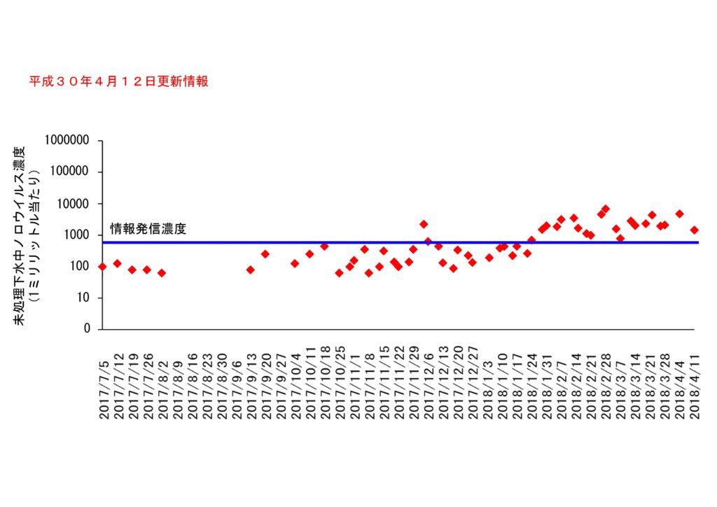 仙台市の下水処理場流入下水に含まれるノロウイルスの濃度変動(2018年4月12日更新)