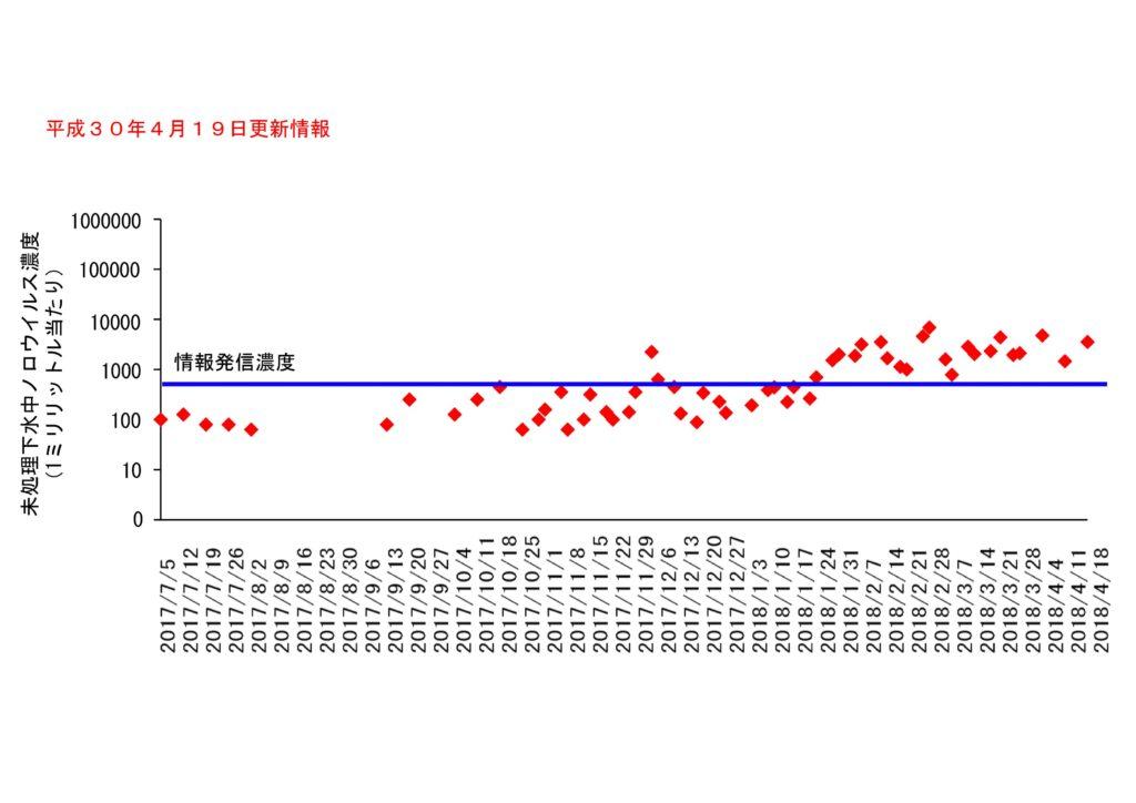 仙台市の下水処理場流入下水に含まれるノロウイルスの濃度変動(2018年4月19日更新)