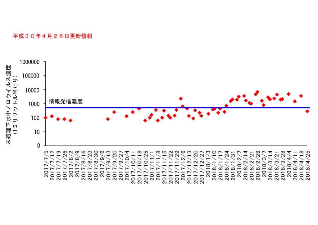 仙台市の下水処理場流入下水に含まれるノロウイルスの濃度変動(2018年4月26日更新)