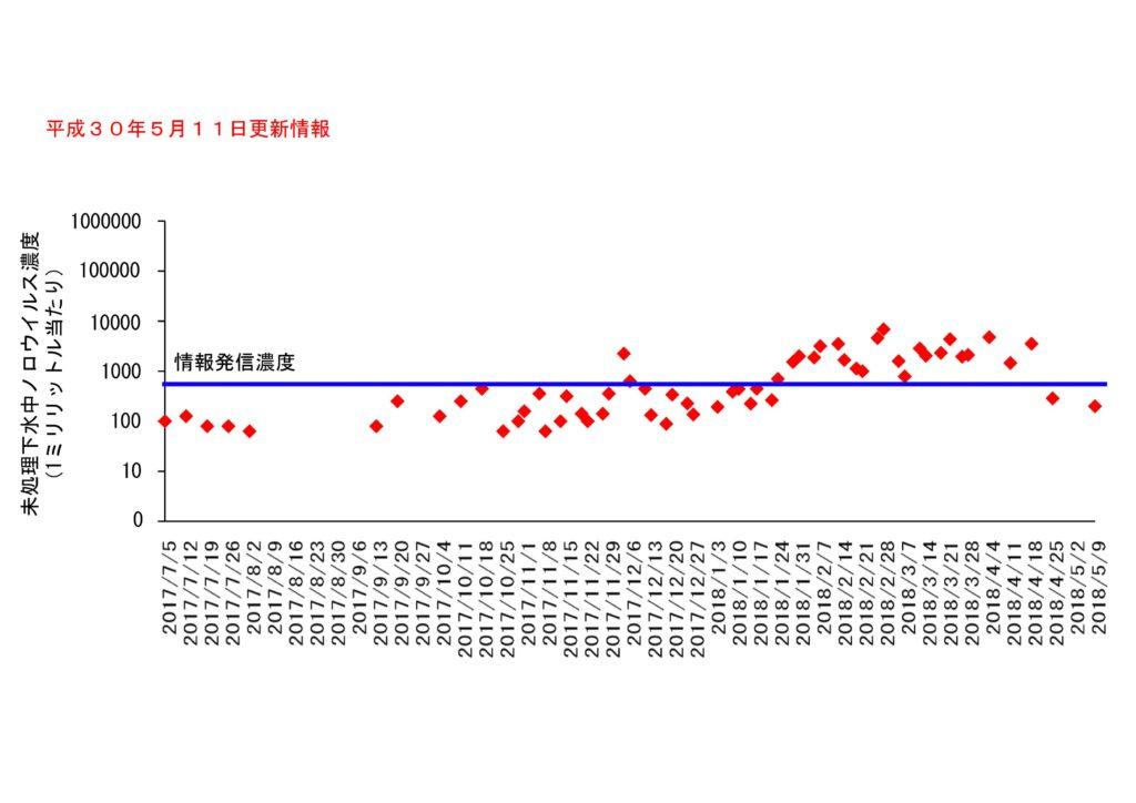 仙台市の下水処理場流入下水に含まれるノロウイルスの濃度変動(2018年5月11日更新)
