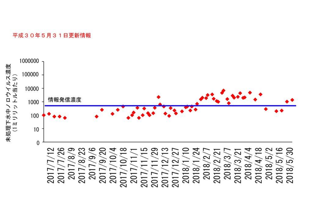 仙台市の下水処理場流入下水に含まれるノロウイルスの濃度変動(2018年5月31日更新)
