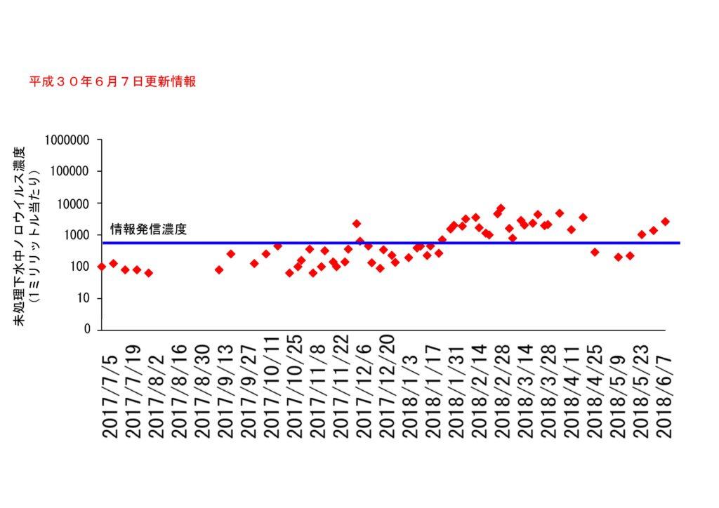 仙台市の下水処理場流入下水に含まれるノロウイルスの濃度変動(2018年6月7日更新)