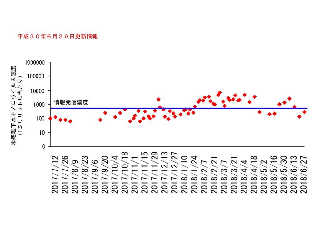 仙台市の下水処理場流入下水に含まれるノロウイルスの濃度変動(2018年6月29日更新)