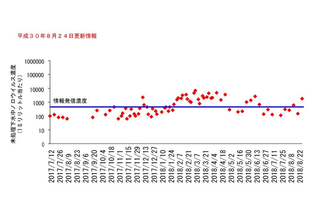 仙台市の下水処理場流入下水に含まれるノロウイルスの濃度変動(2018年8月24日更新)
