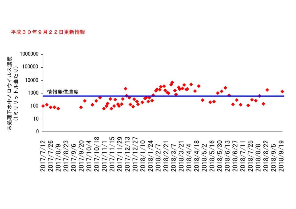 仙台市の下水処理場流入下水に含まれるノロウイルスの濃度変動(2018年9月22日更新)