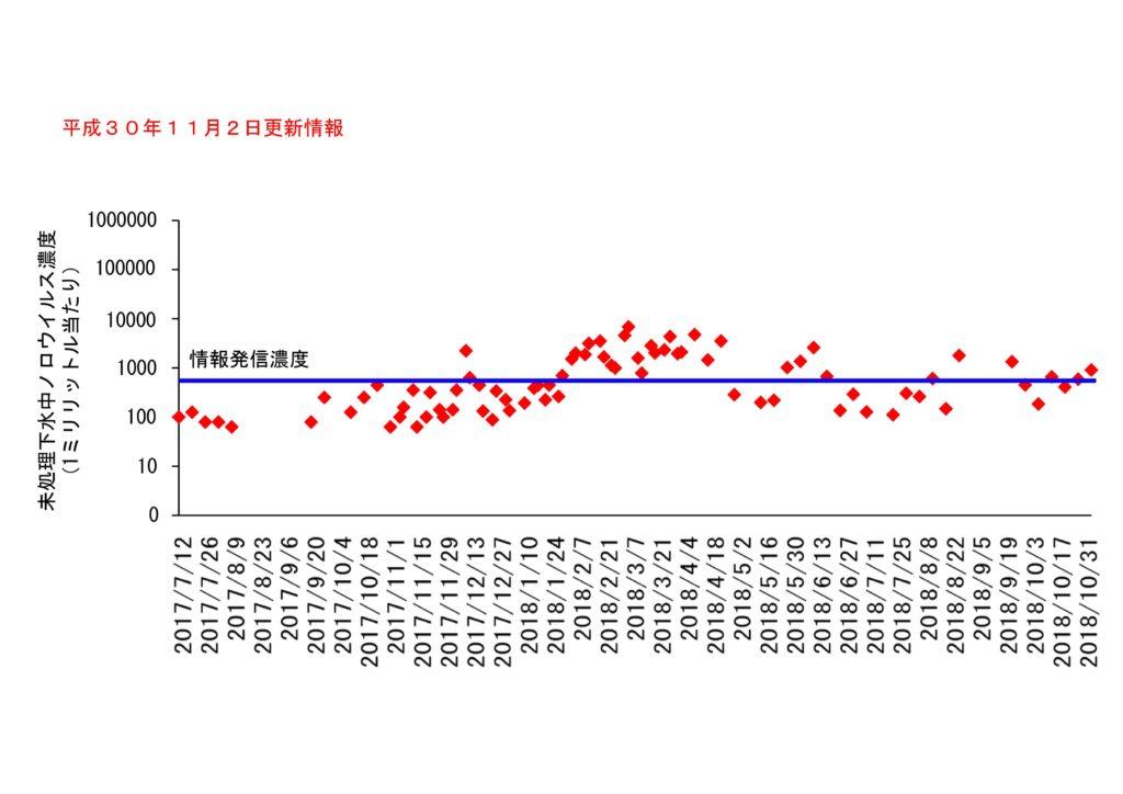 仙台市の下水処理場流入下水に含まれるノロウイルスの濃度変動(2018年11月2日更新)