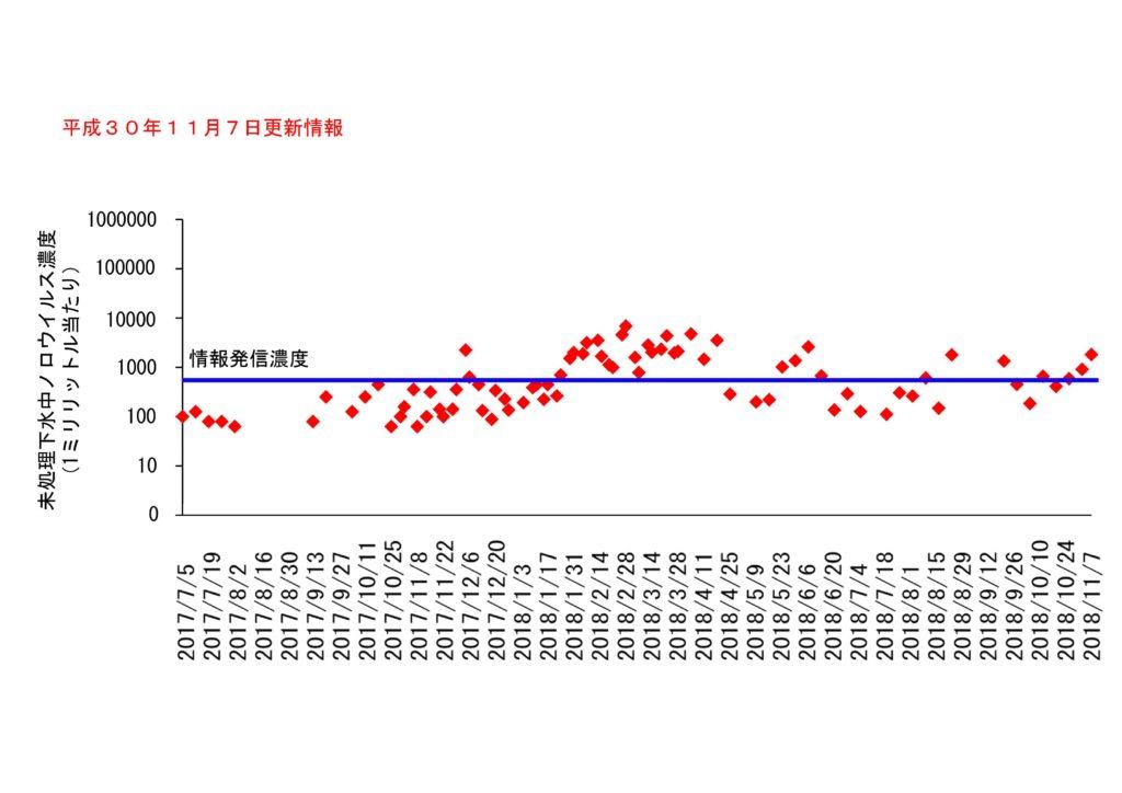 仙台市の下水処理場流入下水に含まれるノロウイルスの濃度変動(2018年11月7日更新)
