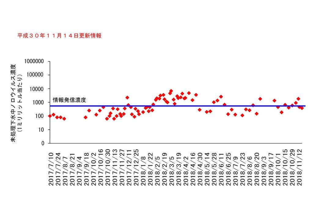 仙台市の下水処理場流入下水に含まれるノロウイルスの濃度変動(2018年11月14日更新)