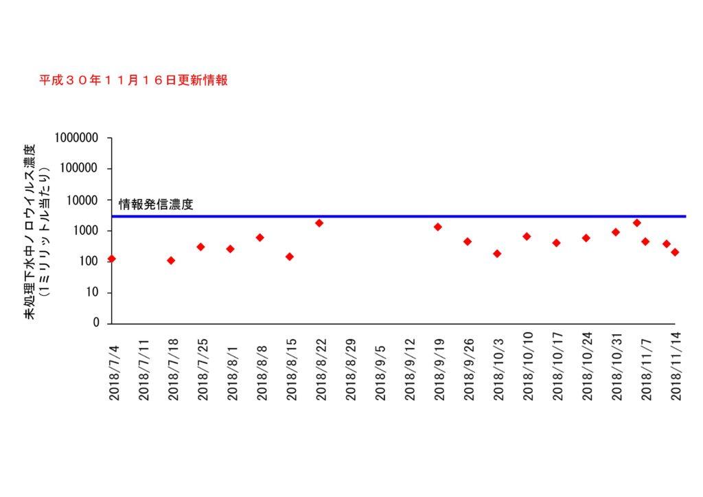 仙台市の下水処理場流入下水に含まれるノロウイルスの濃度変動(2018年11月16日更新)