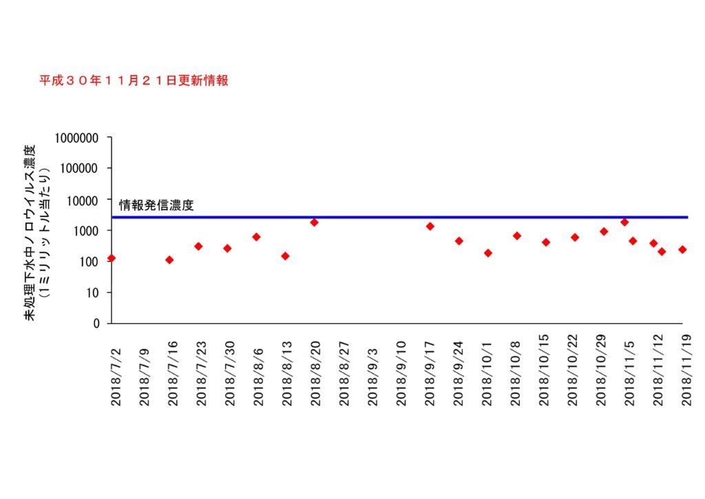 仙台市の下水処理場流入下水に含まれるノロウイルスの濃度変動(2018年11月21日更新)