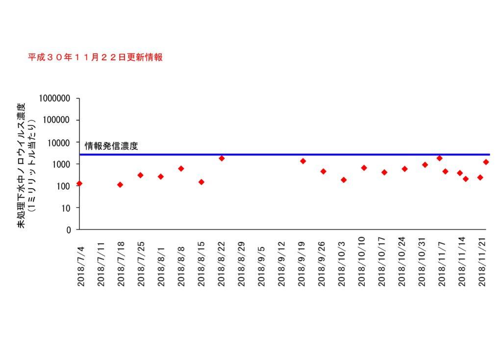 仙台市の下水処理場流入下水に含まれるノロウイルスの濃度変動(2018年11月22日更新)