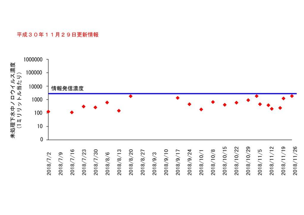 仙台市の下水処理場流入下水に含まれるノロウイルスの濃度変動(2018年11月29日更新)