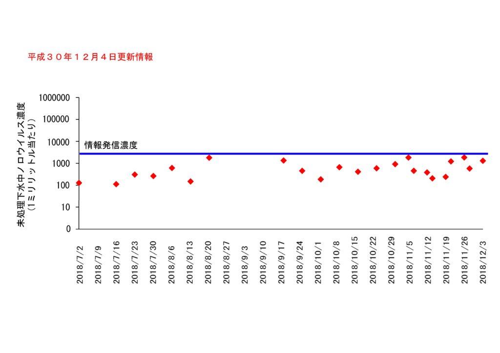 仙台市の下水処理場流入下水に含まれるノロウイルスの濃度変動(2018年12月4日更新)
