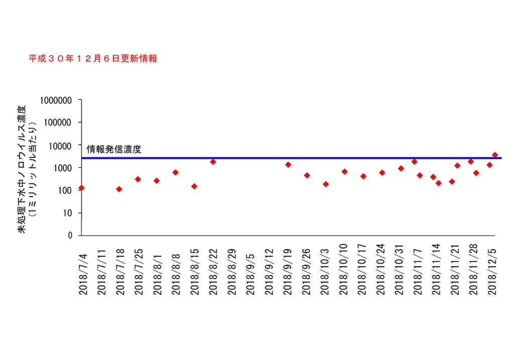 仙台市の下水処理場流入下水に含まれるノロウイルスの濃度変動(2018年12月6日更新)