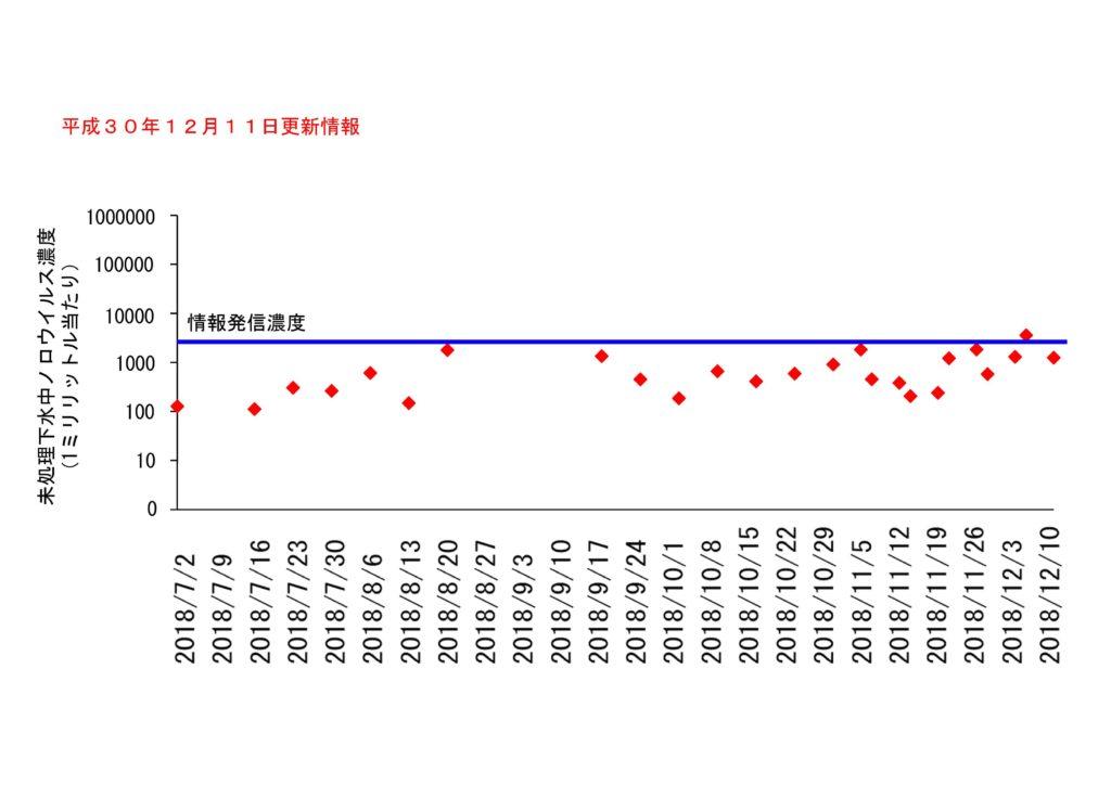 仙台市の下水処理場流入下水に含まれるノロウイルスの濃度変動(2018年12月11日更新)