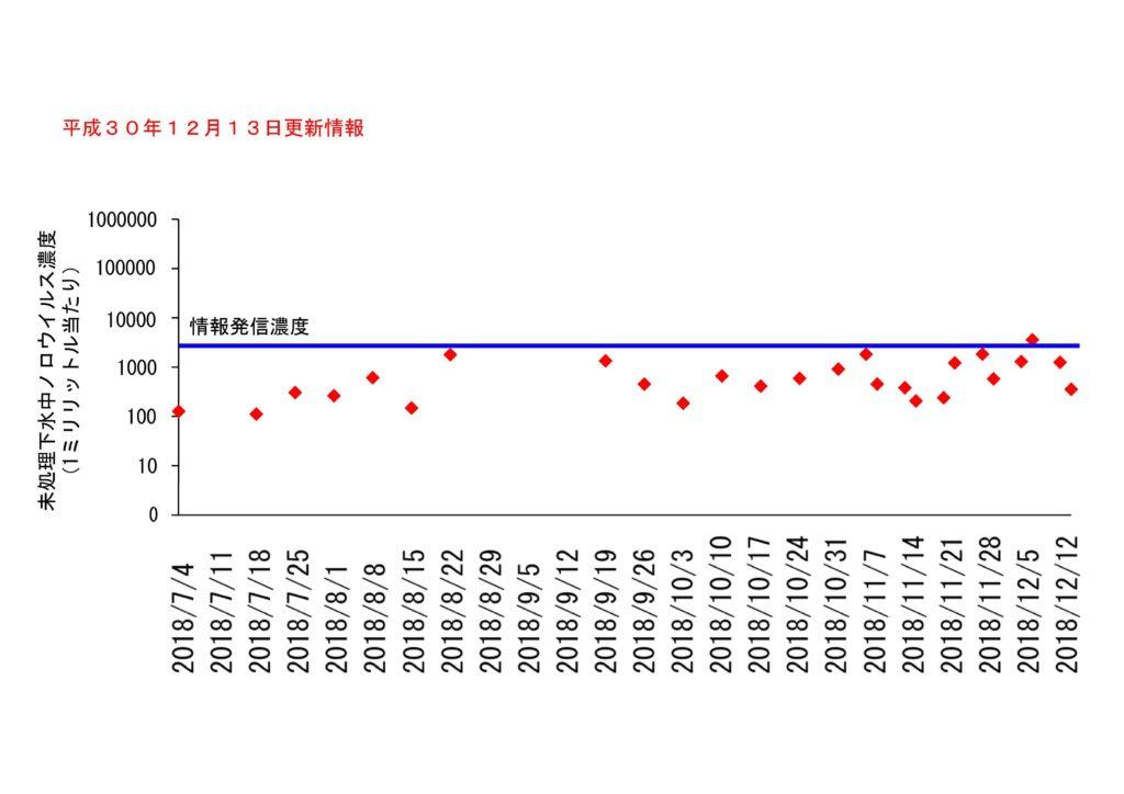 仙台市の下水処理場流入下水に含まれるノロウイルスの濃度変動(2018年12月13日更新)