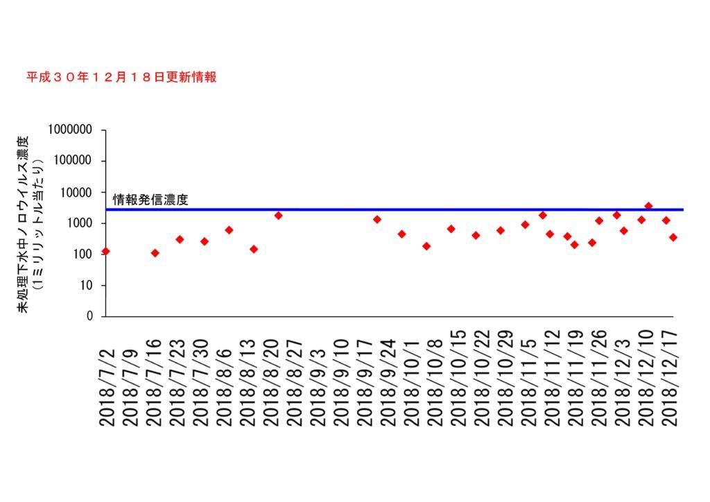 仙台市の下水処理場流入下水に含まれるノロウイルスの濃度変動(2018年12月18日更新)