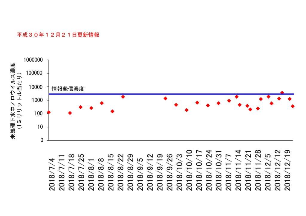 仙台市の下水処理場流入下水に含まれるノロウイルスの濃度変動(2018年12月21日更新)