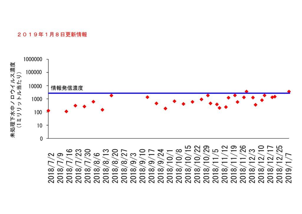 仙台市の下水処理場流入下水に含まれるノロウイルスの濃度変動(2019年1月8日更新)
