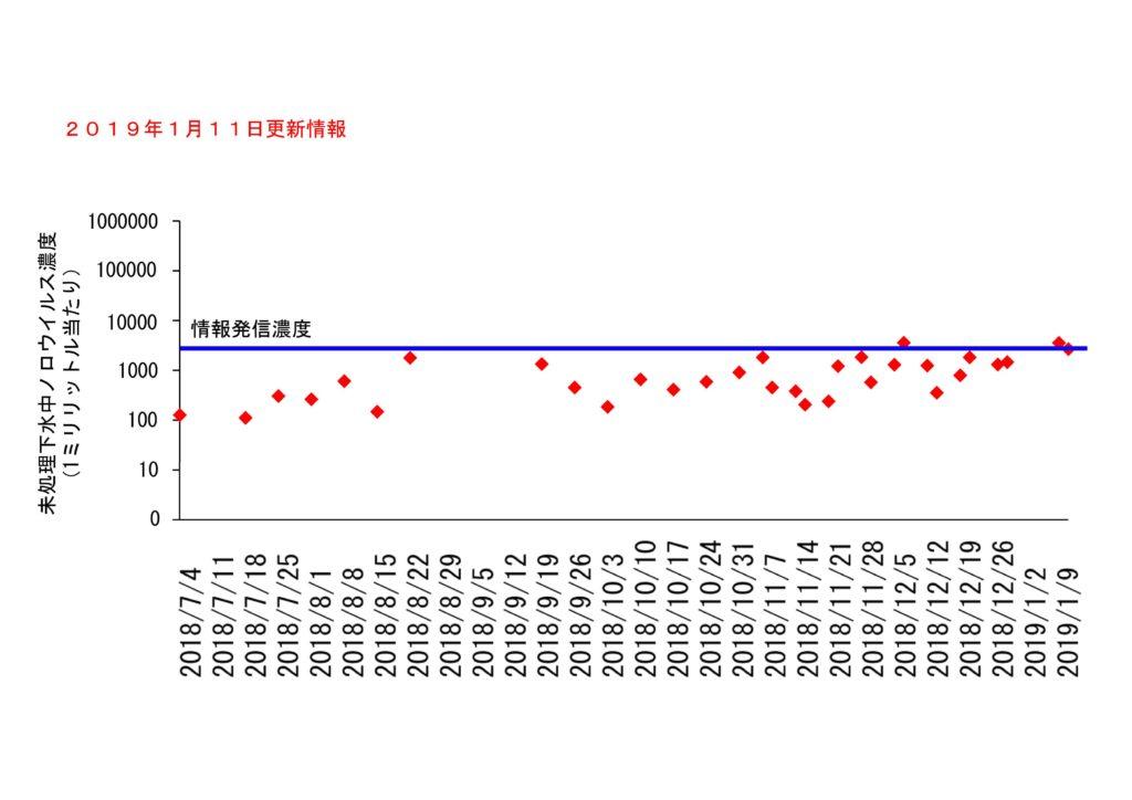 仙台市の下水処理場流入下水に含まれるノロウイルスの濃度変動(2019年1月11日更新)