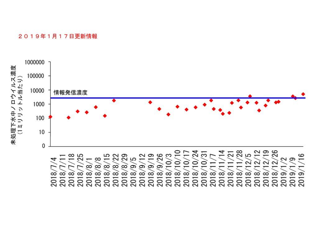 仙台市の下水処理場流入下水に含まれるノロウイルスの濃度変動(2019年1月17日更新)