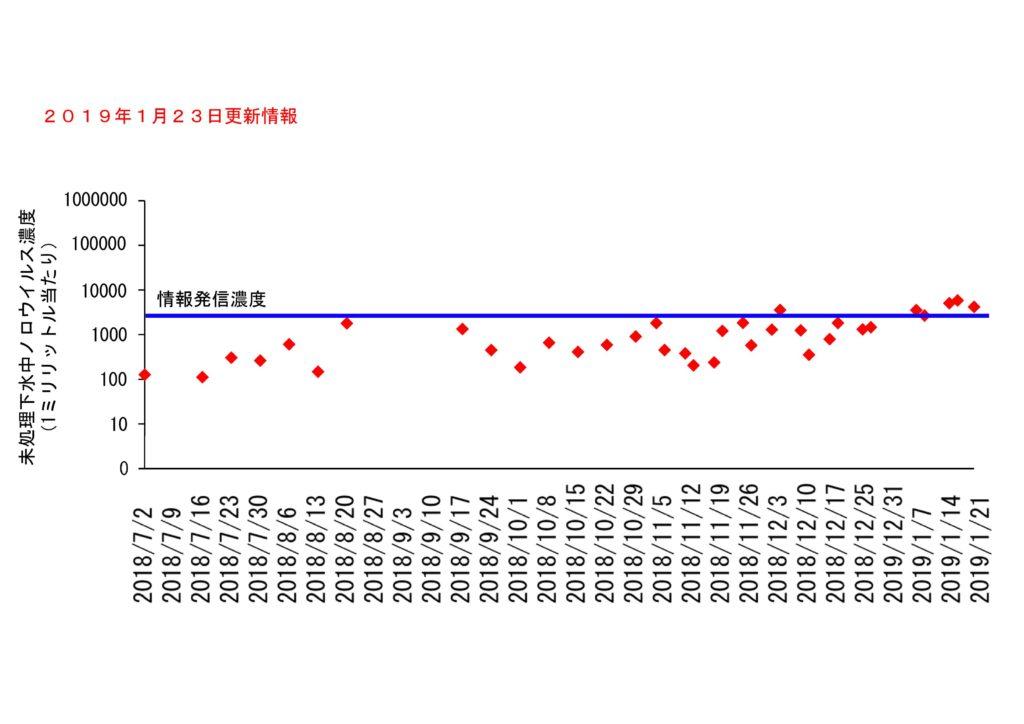 仙台市の下水処理場流入下水に含まれるノロウイルスの濃度変動(2019年1月23日更新)