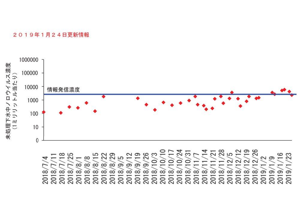 仙台市の下水処理場流入下水に含まれるノロウイルスの濃度変動(2019年1月24日更新)
